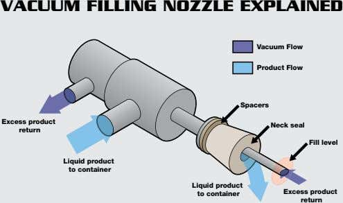 VACUUM FILLING NOZZLE EXPLAINED Vacuum Flow Product Flow Spacers Excess product Neck seal return Fill