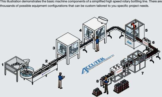 This illustration demonstrates the basic machine components of a simplified high speed rotary bottling line.