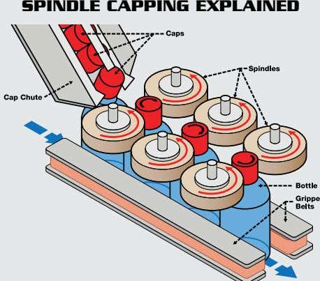 SPINDLE CAPPING EXPLAINED