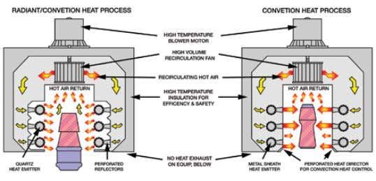Up to six heat zones with individual temperature controls *Phase Fire E Tunnel does not feature