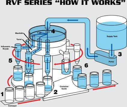 "RVF SERIES ""HOW IT WORKS"" 4 3 5 6 2 1"