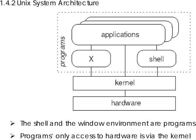 1.4.2 Unix System Architecture The shell and the window environment are programs Programs' only access