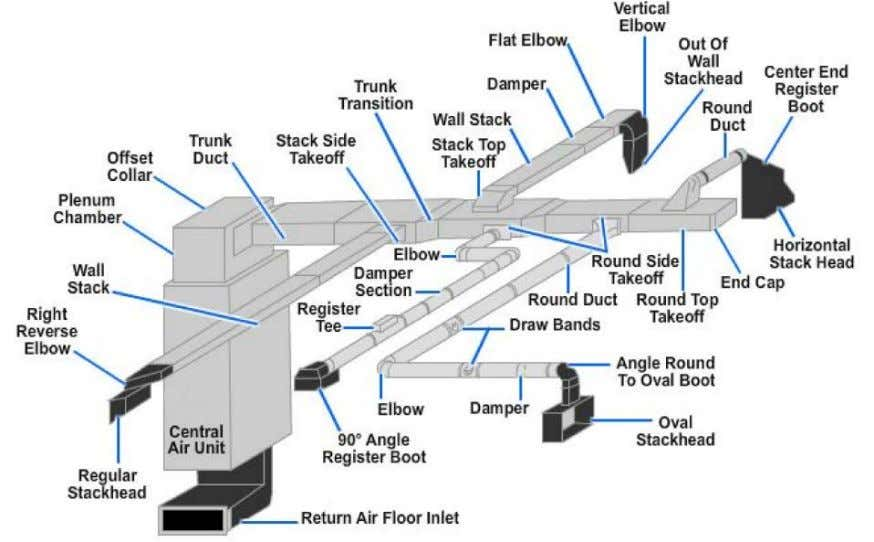 The duct components are as follows: Plenum or Main Trunk: The plenum is the main part
