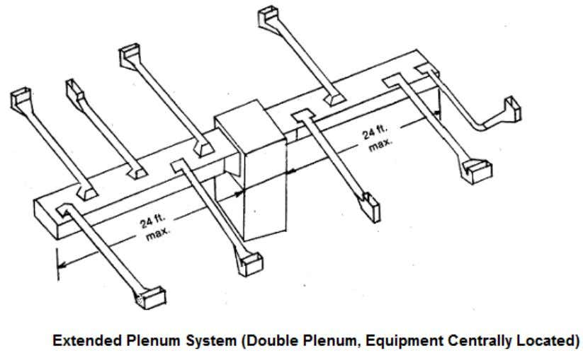 However, the extended plenum system can be modified to provide a double span, up to 48