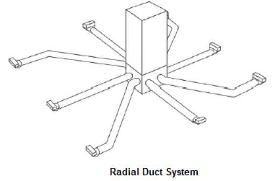 The radial system is most economical and easiest to install, but is not practical if the