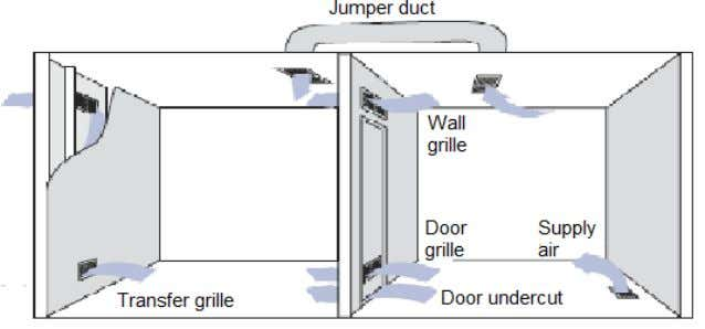 "spaces. A ""Rule of Thumb"" considers 1 square inch of wall opening per cfm delivered to"