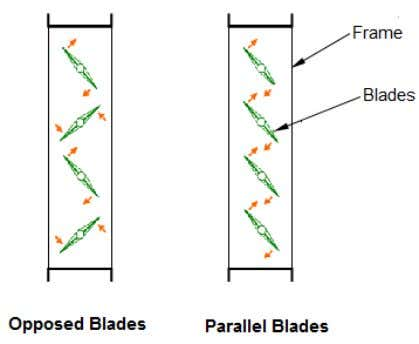 • Use radius elbows rather than square elbows whenever space allows. Where a full radius elbow