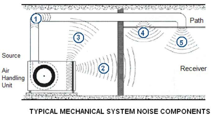 The major source of noise in air conditioning systems is due to air velocity as well