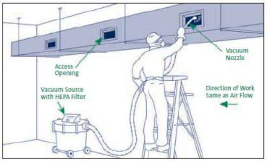 16.1 Duct Cleaning Methods Methods of duct cleaning vary, although standards have been established by industry