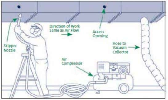 Air Sweep Method: In the air sweep or air washing method, a vacuum collection unit is