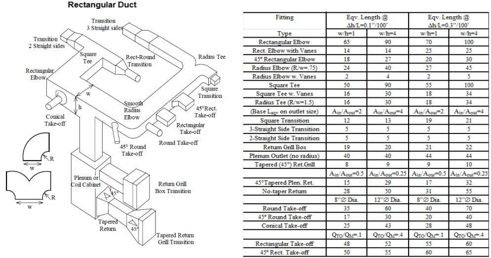 RECTANGULAR DUCT FITTINGS & TRANSITIONS 9