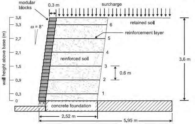 Figure 3.2. Typical cross-section of GRS retaining wall (Bathurst et al. 2006). Bathurst et al.