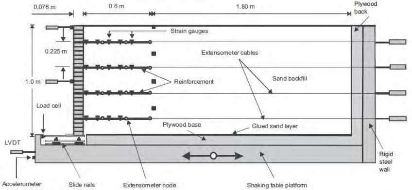 earth force under both static and dynamic conditions. Figure 3.3. Cross-section arrangement and instrumentation