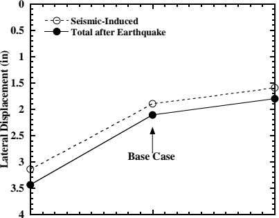 0 Seismic-Induced 0.5 Total after Earthquake 1 1.5 2 2.5 Base Case 3 3.5 4
