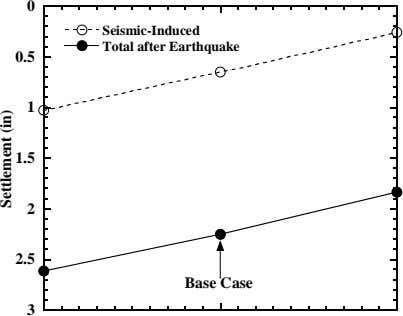 0 Seismic-Induced Total after Earthquake 0.5 1 1.5 2 2.5 Base Case 3 Settlement (in)