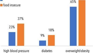 65% food insecure 37% 23% 18% 9% high blood pressure diabetes overweight/obesity