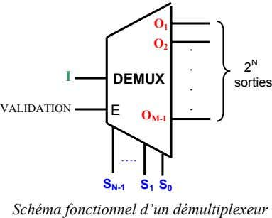 O 1 O . 2 . 2 N I DEMUX . sorties . VALIDATION E