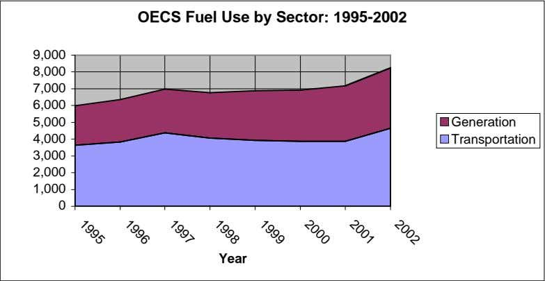 OECS Fuel Use by Sector: 1995-2002 9,000 8,000 7,000 6,000 5,000 Generation 4,000 Transportation 3,000