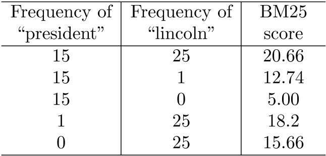 BM25 Example • Effect of term frequencies