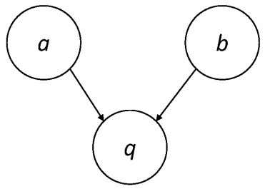 Example: AND Combination a and b are parent nodes for q