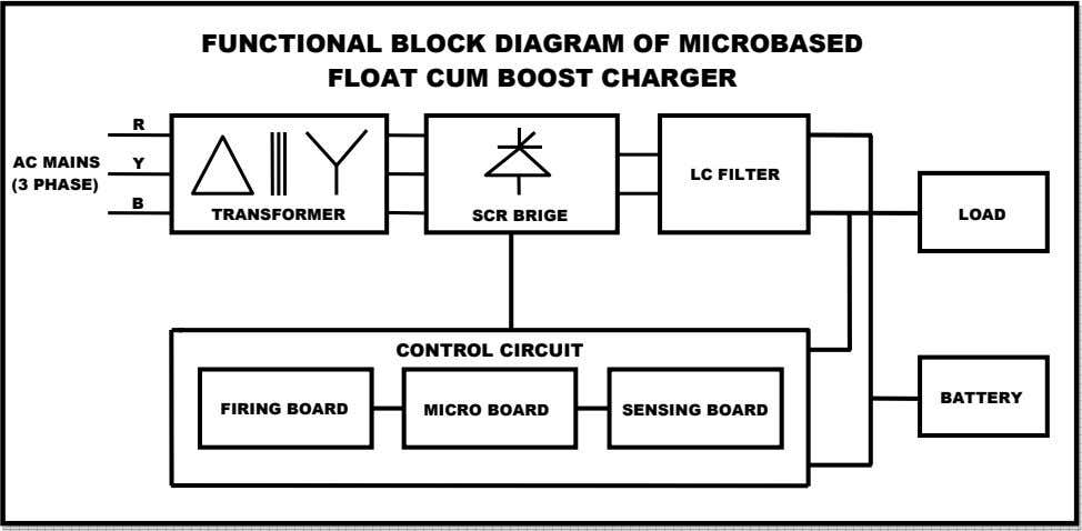 FUNCTIONAL BLOCK DIAGRAM OF MICROBASED FLOAT CUM BOOST CHARGER R AC MAINS Y LC FILTER