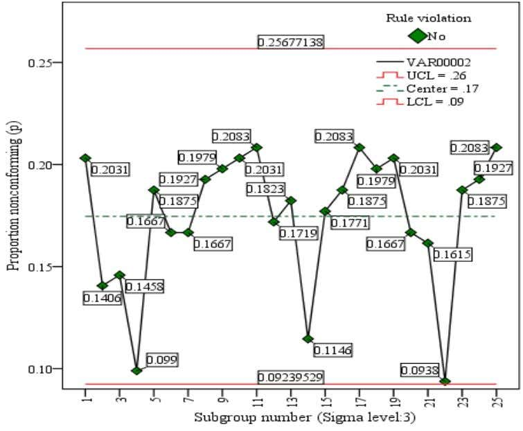 192 40 0.2083 13 192 35 0.1823   Figure 8. Control chart (p-chart) for April, 2011