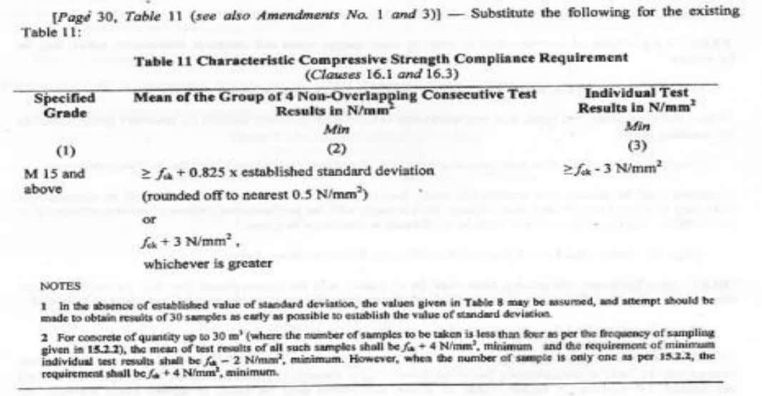 In this amendment, The characteristic compressive strength compliance requirements are revised. In the revision it is