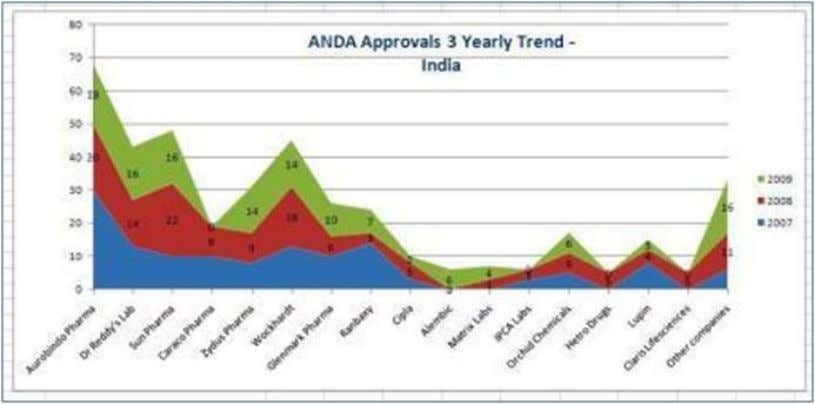 ANDA (abbreviated new drug application) Trend 2007-09 The Indian patent regime before the 2005 amendment granted