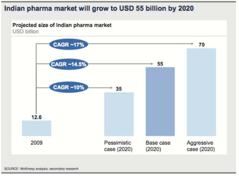 of Professional Studies, Indore INDIAN PHARMA GROWTH BY 2020 A report from the U.S. consulting firm
