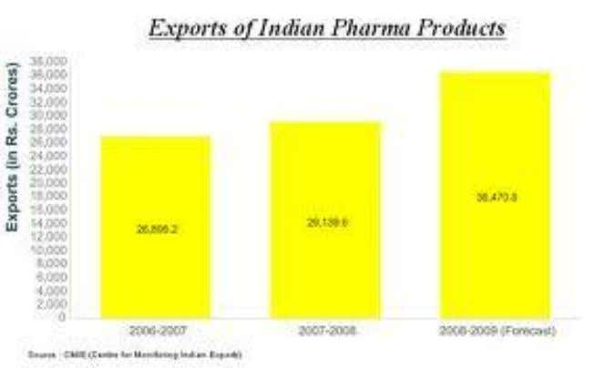 the report said. Expanding Exports of Indian Pharma Products This Chart shows us the Growth of