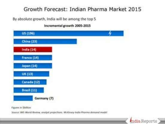 of Professional Studies, Indore Growth Forecast: 2015 The Indian drug market, currently valued fourth in terms