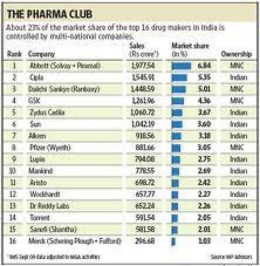 Pioneer Institute of Professional Studies, Indore As top Indian pharmaceutical companies sell themselves off, India's