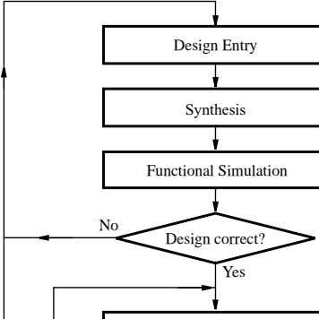 Functional Simulation No Design correct? Yes