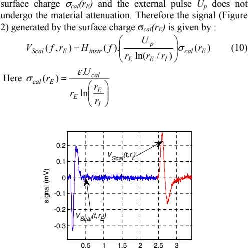 surface charge σ cal (r E ) and the external pulse U p does not