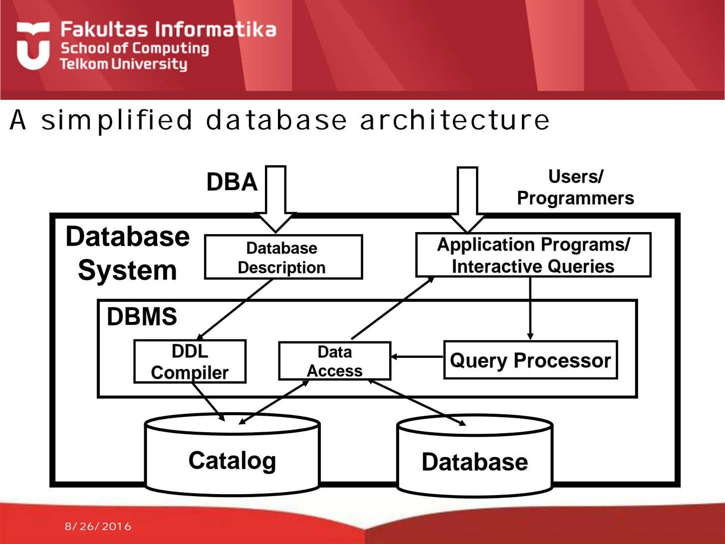 A simplified database architecture Users/ DBA Programmers Database Database System Description Application