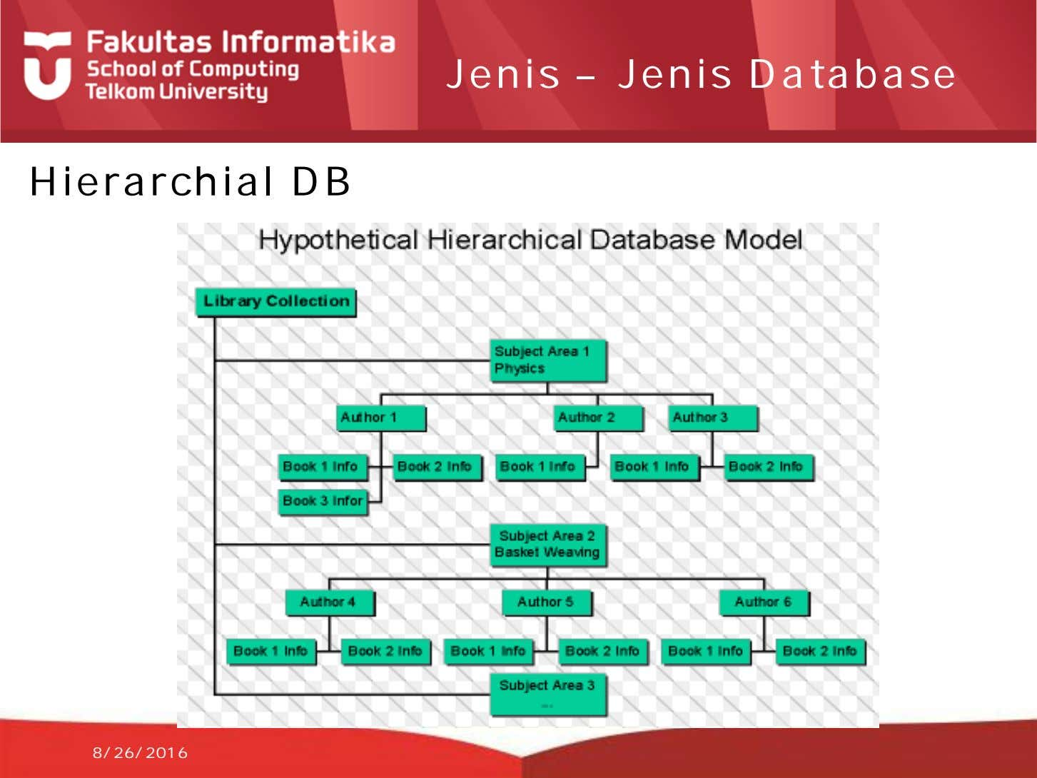 Jenis – Jenis Database Hierarchial DB 8/26/2016