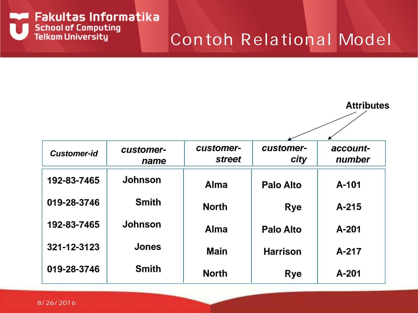 Contoh Relational Model Attributes customer- customer- customer- account- Customer-id name street city number