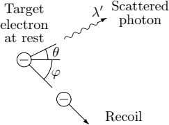 Target λ ′ S cattered ✯ photon electron at rest θ − ϕ − R