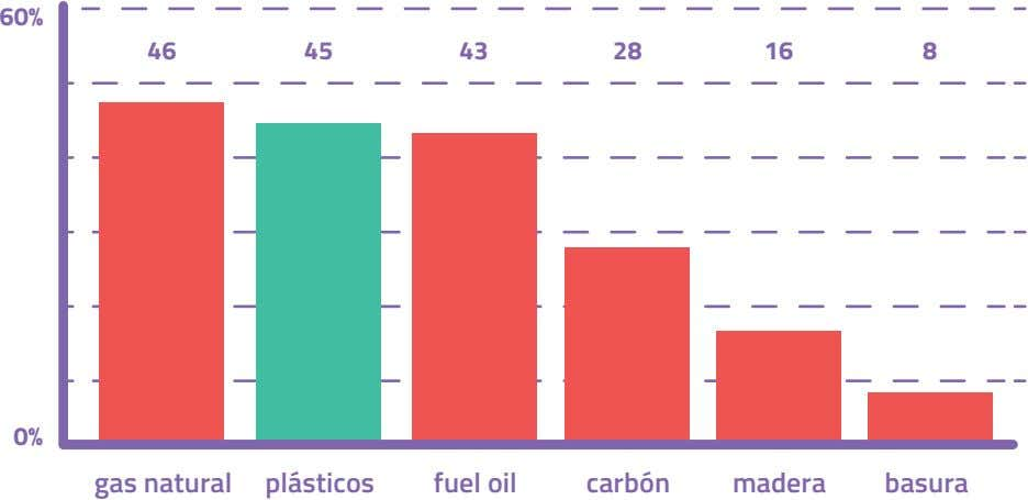 60% 46 45 43 28 16 8 0% gas natural plásticos fuel oil carbón madera