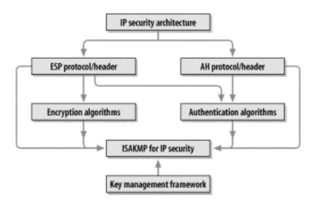 in RFC 2401. Figure 10 exhibits the IPsec components. Figure 10 - Relationship between IPSEC components