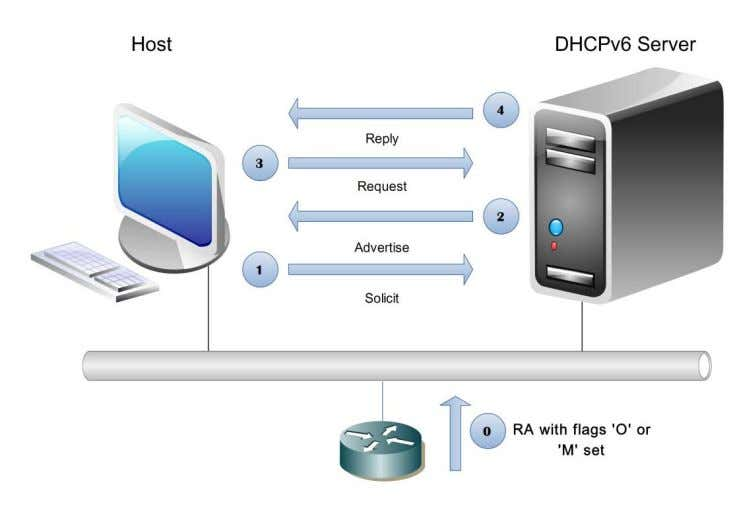 additional options such as DNS to a DHCPv6 server: Figure 26 - Introducing RA to DHCP
