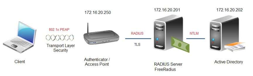 used Windows Server 2008. Figure 34 exhibits this scenario. Figure 34 – RADIUS with AD integration