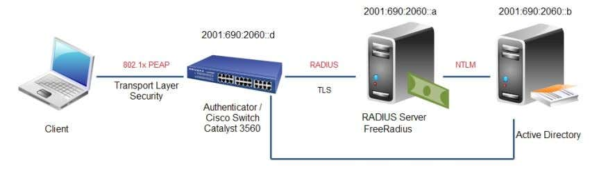 a switch acting as Authenticator, as shown in the Figure 49: Figure 49 – RADIUS wired