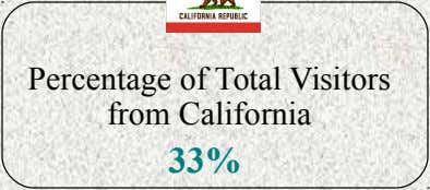Percentage of Total Visitors from California 33%