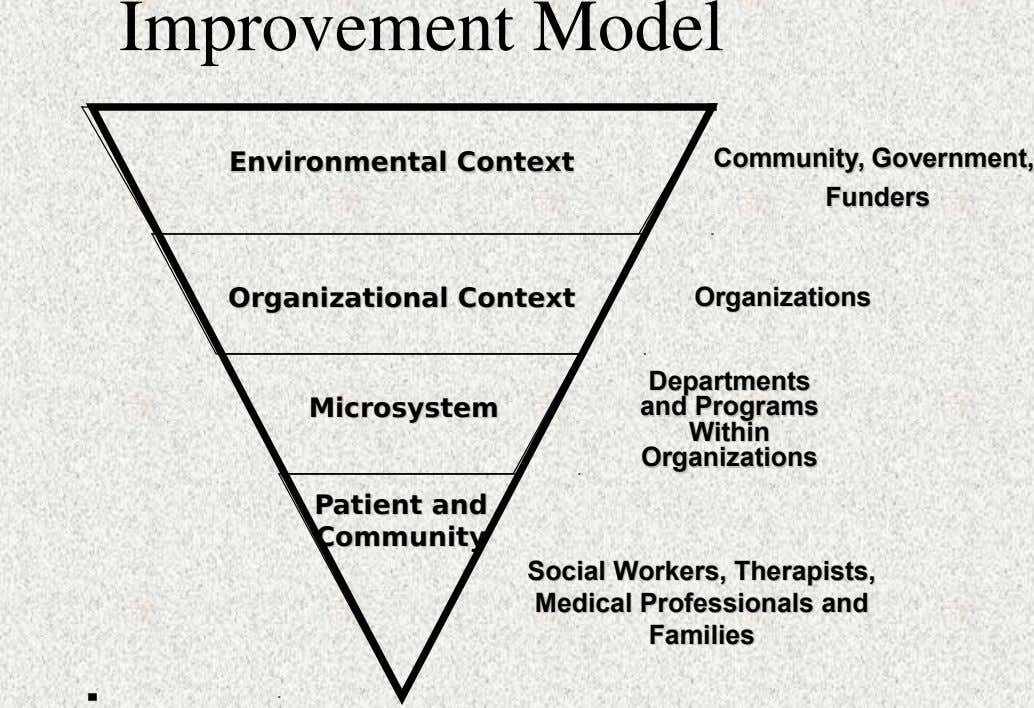 Improvement Model Environmental Environmental Context Context Community, Community, Government, Government, Funders Funders Organizational Organizational Context Context