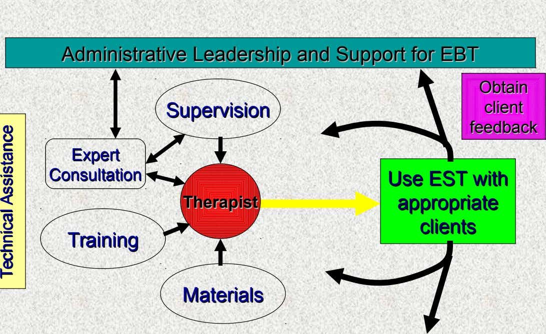 Administrative Administrative Leadership Leadership and and Support Support for for EBT EBT Obtain Obtain Supervision Supervision