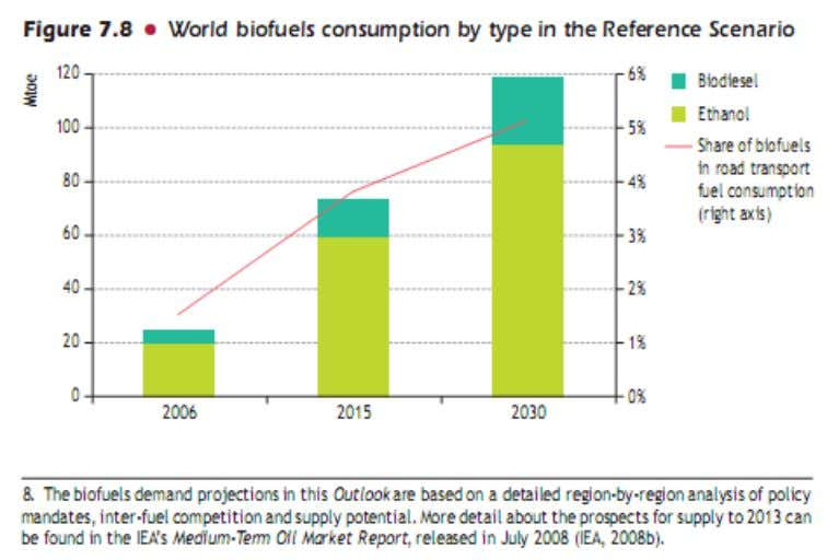 World Biofuel consumption projection International Energy Agency World Energy Outlook 2008 p172