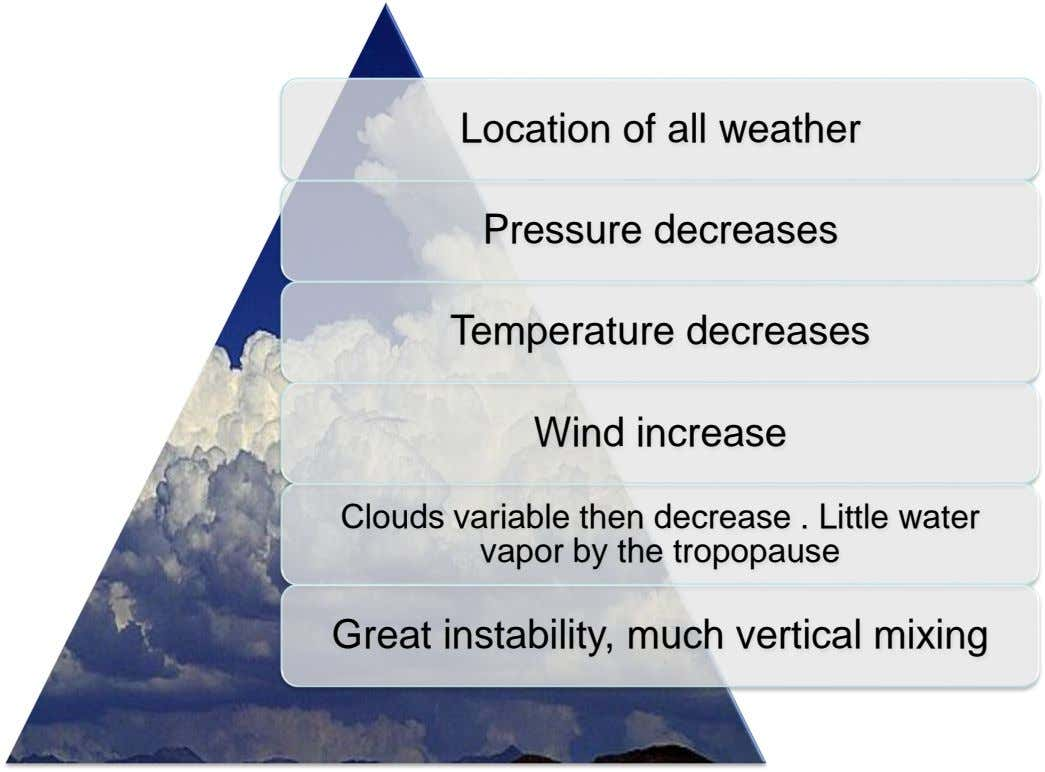 Location of all weather Pressure decreases Temperature decreases Wind increase Clouds variable then decrease . Little