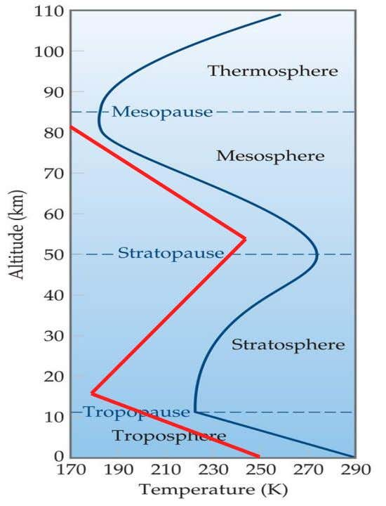 Atmosphere • Temperature varies greatly with altitude. • The profile makes a Z-shape from mesosphere to