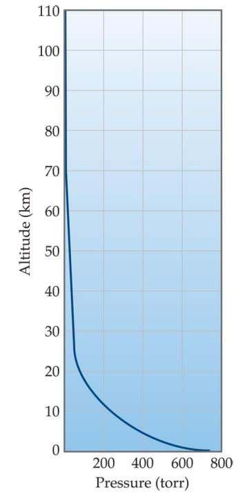Atmosphere Pressure is highest at the surface and decreases with height. Fluctuations in pressure are a
